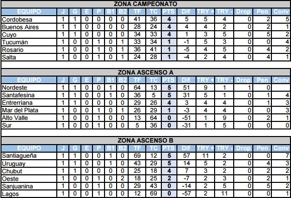 posiciones-argentino-1